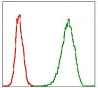 MCM2 Antibody (MA5-15923) in Flow Cytometry