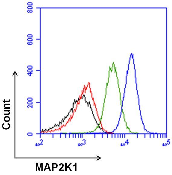 MEK1 Antibody (710446) in Flow Cytometry