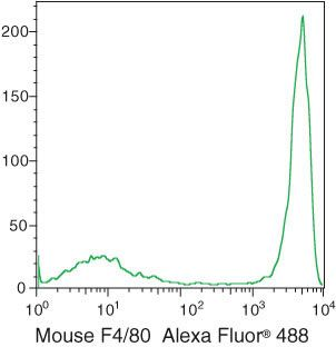 F4/80 Antibody (MF48020) in Flow Cytometry