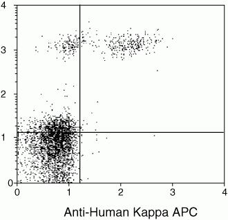 Human Kappa Light Chain Secondary Antibody (MH10515) in Flow Cytometry