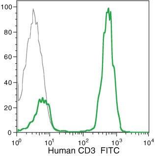CD3d Antibody (MHCD0301) in Flow Cytometry