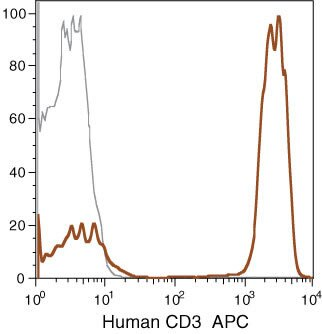 CD3d Antibody (MHCD0305) in Flow Cytometry
