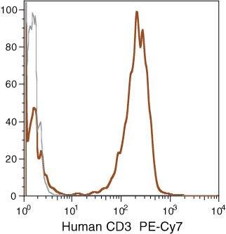 CD3d Antibody (MHCD0312) in Flow Cytometry