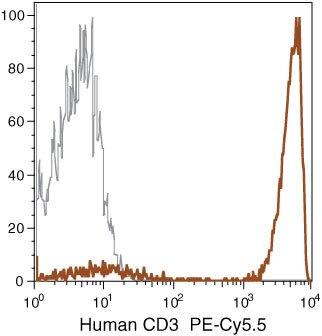 CD3d Antibody (MHCD0318) in Flow Cytometry