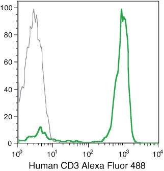 CD3d Antibody (MHCD0320)