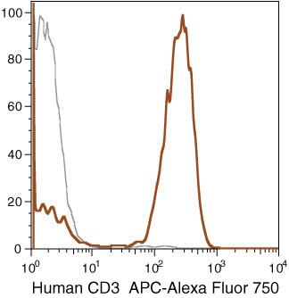 CD3d Antibody (MHCD0327) in Flow Cytometry