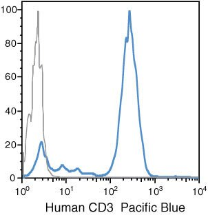 CD3d Antibody (MHCD0328) in Flow Cytometry