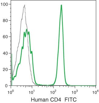 CD4 Antibody (MHCD0401-4) in Flow Cytometry