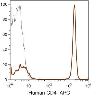 CD4 Antibody (MHCD0405) in Flow Cytometry