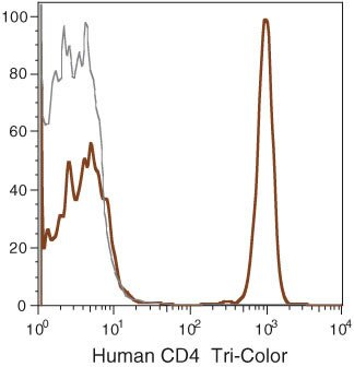 CD4 Antibody (MHCD0406) in Flow Cytometry