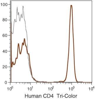 CD4 Antibody (MHCD0406)