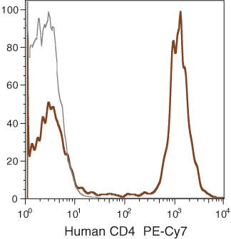 CD4 Antibody (MHCD0412) in Flow Cytometry