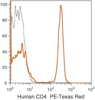 CD4 Antibody (MHCD0417)