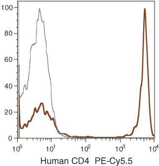CD4 Antibody (MHCD0418)