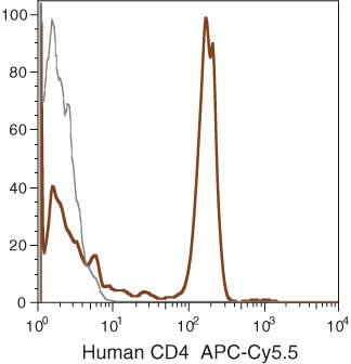 CD4 Antibody (MHCD0419) in Flow Cytometry