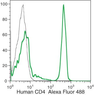 CD4 Antibody (MHCD0420) in Flow Cytometry