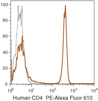 CD4 Antibody (MHCD0422) in Flow Cytometry