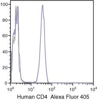 CD4 Antibody (MHCD0426) in Flow Cytometry