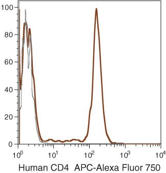 CD4 Antibody (MHCD0427) in Flow Cytometry