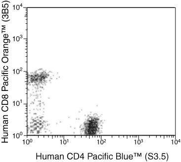 CD4 Antibody (MHCD0428) in Flow Cytometry