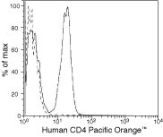 CD4 Antibody (MHCD0430) in Flow Cytometry