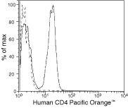 CD4 Antibody (MHCD0430)