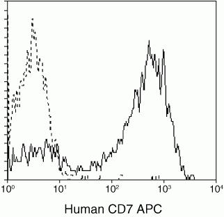 CD7 Antibody (MHCD0705) in Flow Cytometry
