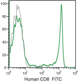 CD8 Antibody (MHCD0801) in Flow Cytometry
