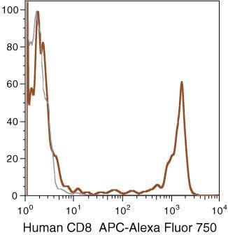 CD8 Antibody (MHCD0827)