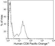CD8 Antibody (MHCD0830) in Flow Cytometry