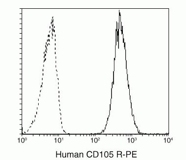 CD105 Antibody (MHCD10504)