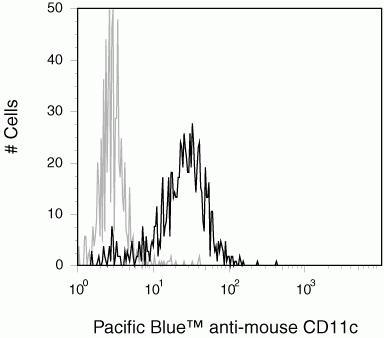 CD11c Antibody (MHCD11c28) in Flow Cytometry