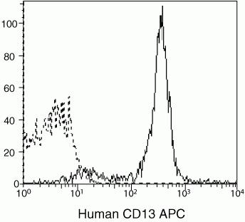 CD13 Antibody (MHCD1305) in Flow Cytometry