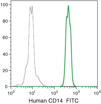 CD14 Antibody (MHCD1401) in Flow Cytometry