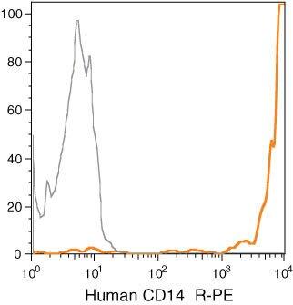 CD14 Antibody (MHCD1404) in Flow Cytometry