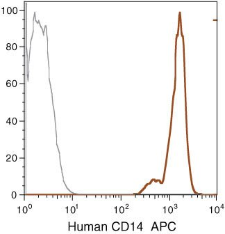 CD14 Antibody (MHCD1405) in Flow Cytometry