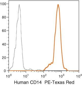 CD14 Antibody (MHCD1417)