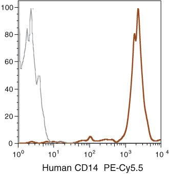 CD14 Antibody (MHCD1418) in Flow Cytometry