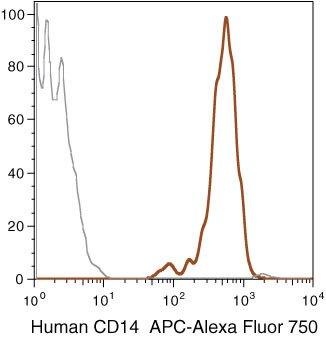 CD14 Antibody (MHCD1427)