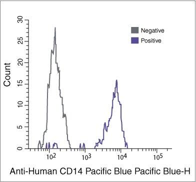 CD14 Antibody (MHCD1428)