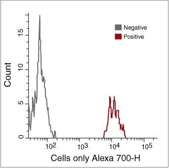 CD14 Antibody (MHCD1429) in Flow Cytometry