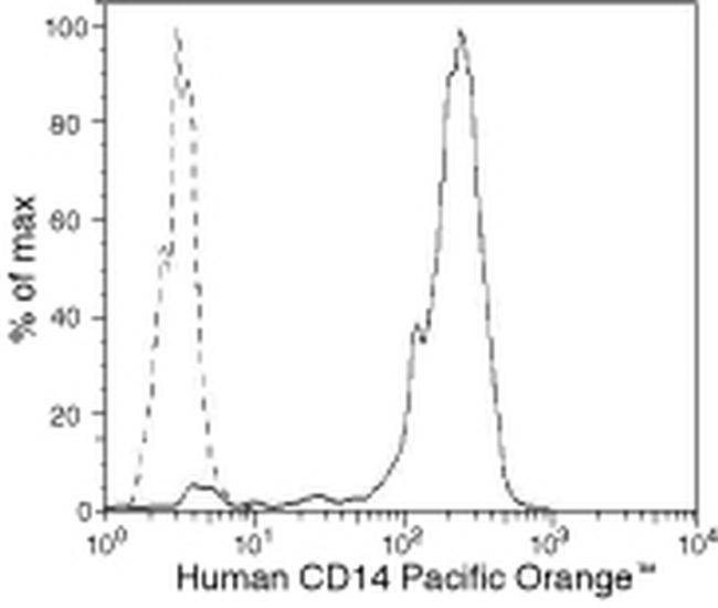 CD14 Antibody (MHCD1430) in Flow Cytometry