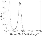 SSEA1 Antibody (MHCD1530) in Flow Cytometry