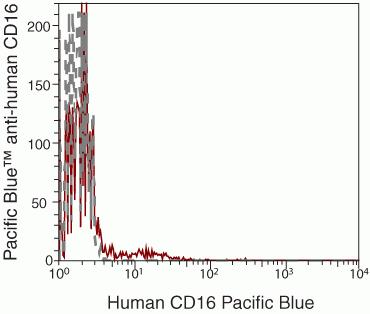 CD16 Antibody (MHCD1628) in Flow Cytometry