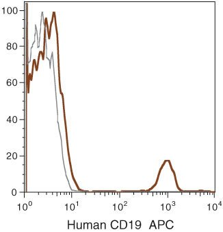 CD19 Antibody (MHCD1905) in Flow Cytometry
