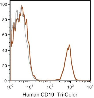 CD19 Antibody (MHCD1906) in Flow Cytometry