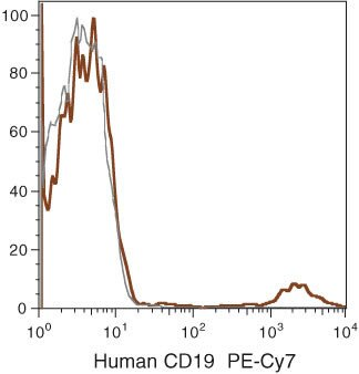 CD19 Antibody (MHCD1912) in Flow Cytometry