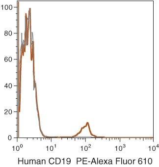 CD19 Antibody (MHCD1922) in Flow Cytometry
