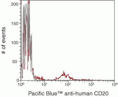 CD20 Antibody (MHCD2028) in Flow Cytometry