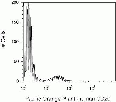 CD20 Antibody (MHCD2030) in Flow Cytometry
